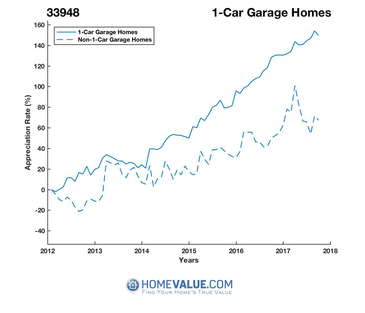 1 Car Garage Homes have appreciated 66% faster since 03/15/2012.
