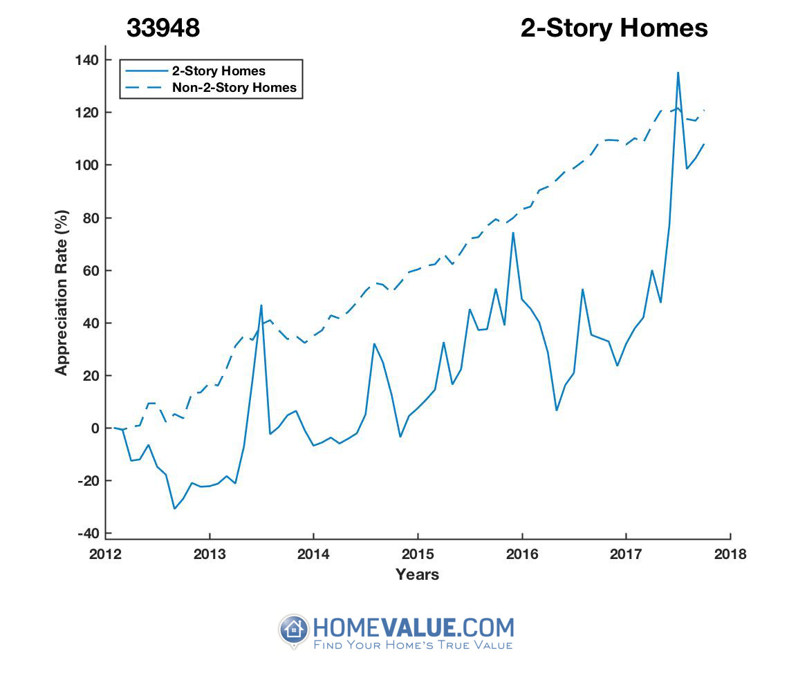 2 Stories Homes have appreciated 95% faster since 03/15/2013.