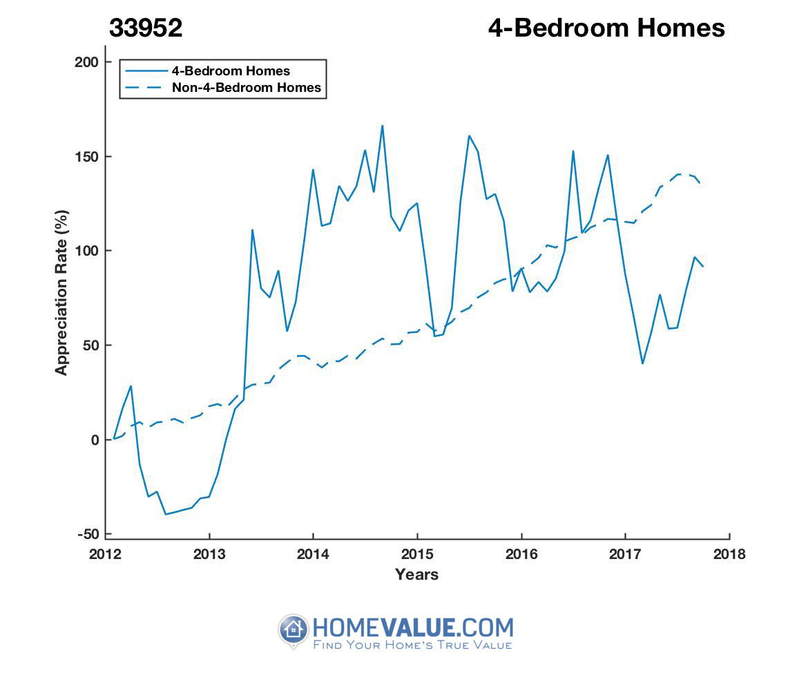 4 Bedrooms Homes have appreciated 92% faster since 09/15/2012.