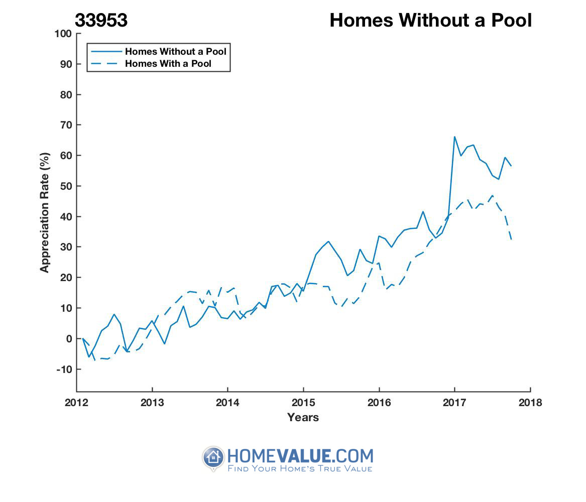 Homes Without A Pool Homes have appreciated 30% faster since 03/15/2013.