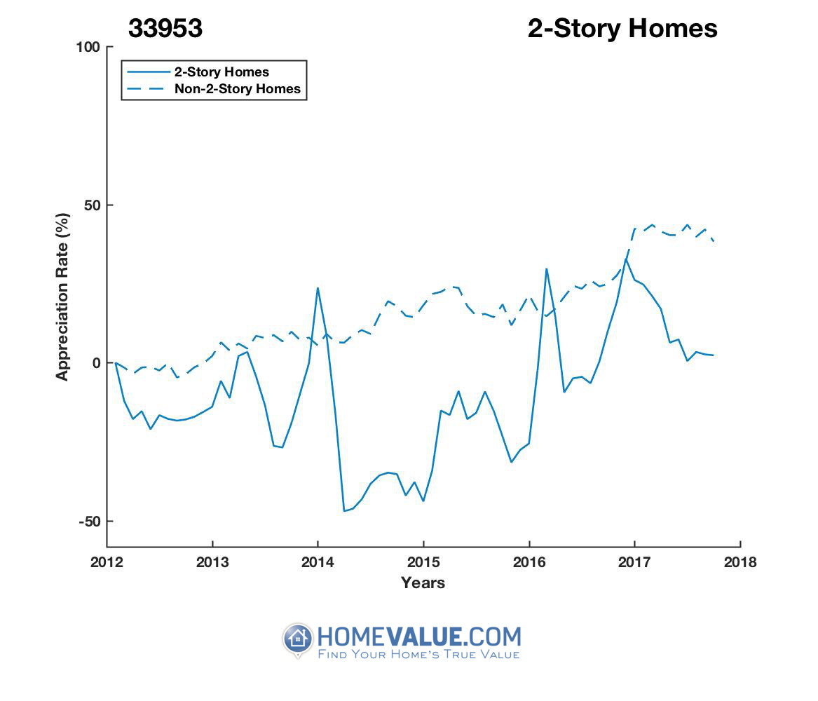 2 Stories Homes have appreciated 63% faster since 03/15/2014.