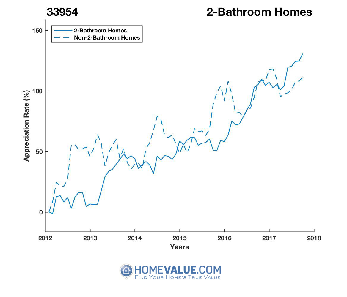 2 Bathrooms Homes have appreciated 62% faster since 03/15/2013.