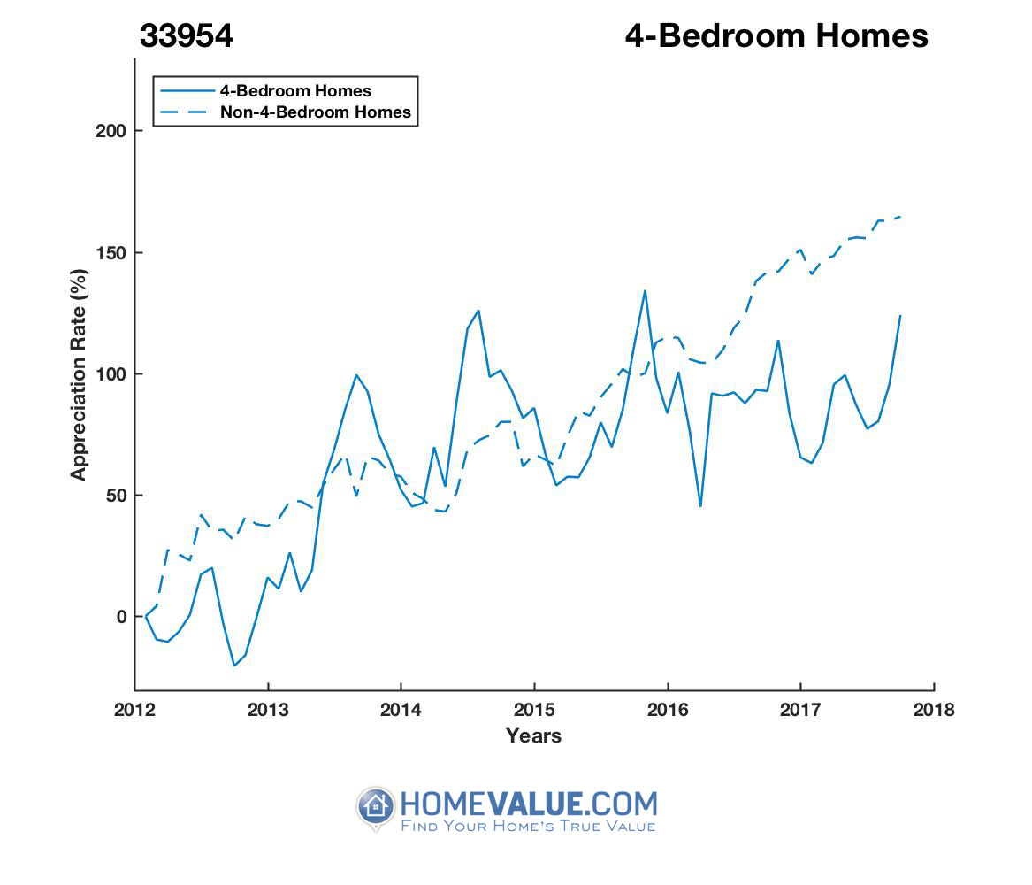 4 Bedrooms Homes have appreciated 81% faster since 09/15/2012.