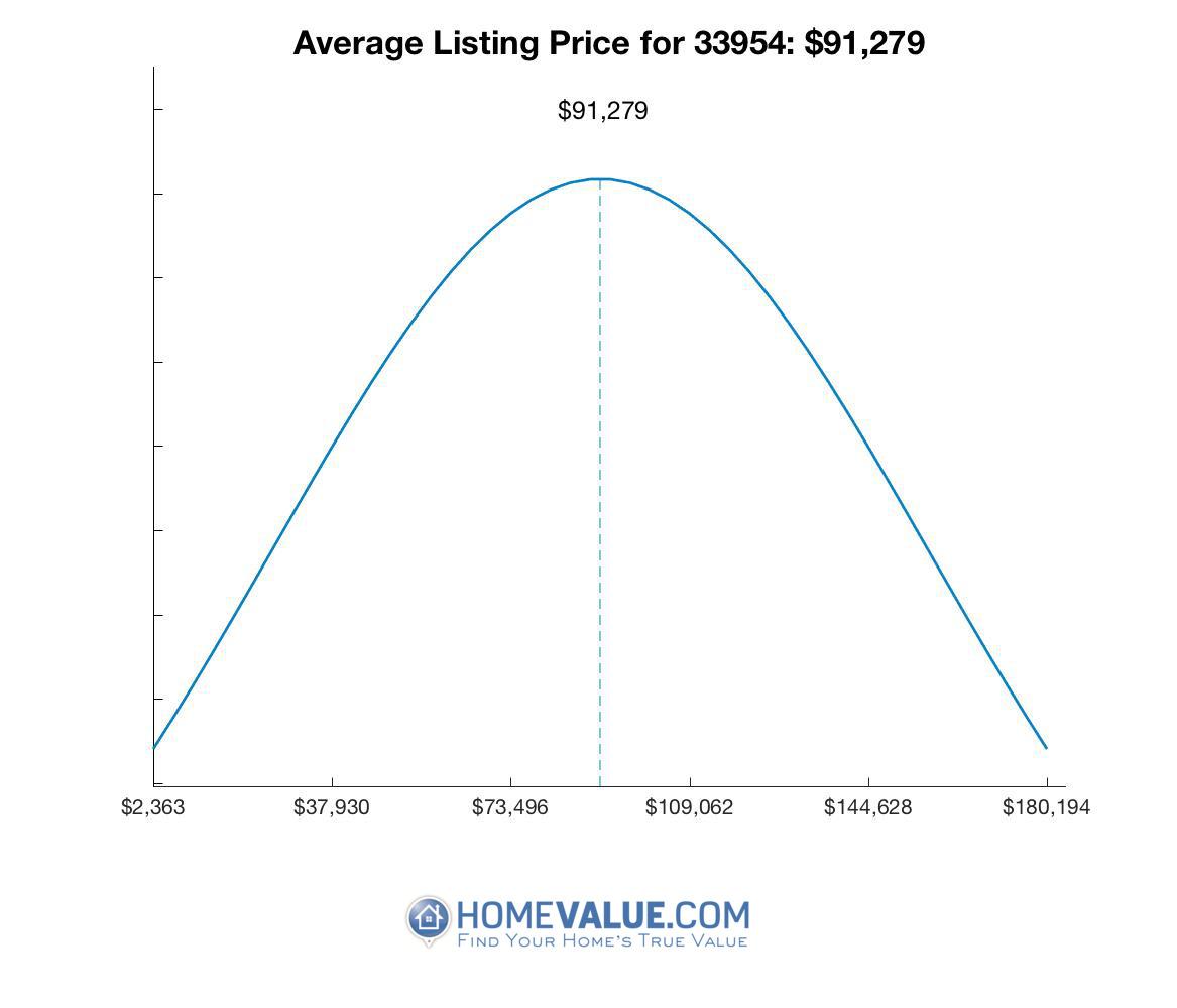 Average List Price 33954