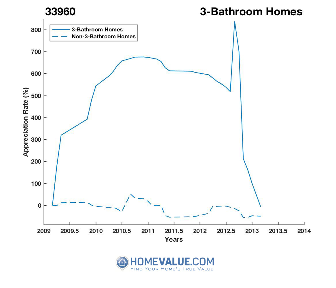 3 Bathrooms Homes have appreciated 31.7x faster since 03/15/2013.