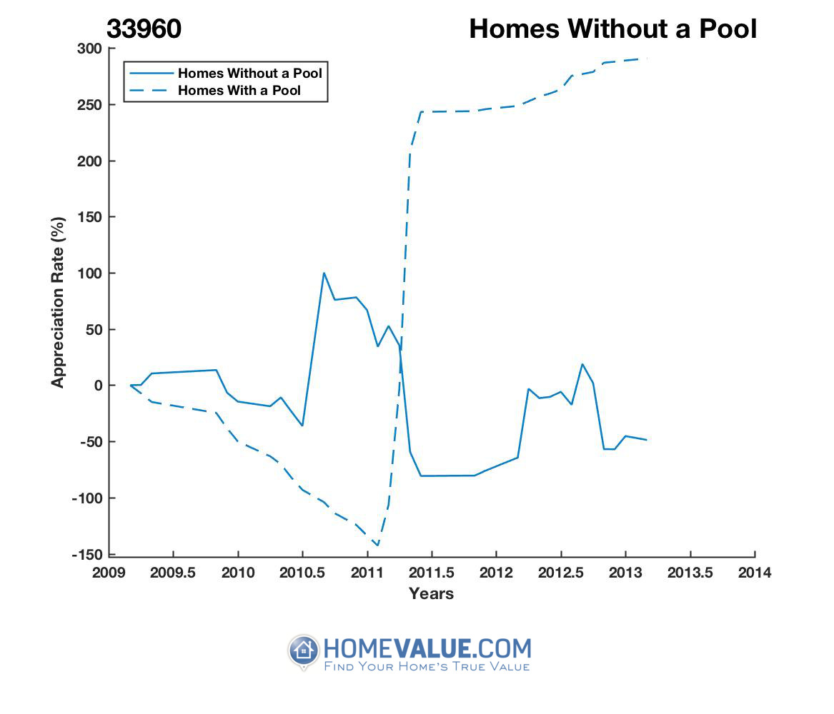 Homes Without A Pool Homes have appreciated 3.4x faster since 09/15/2015.