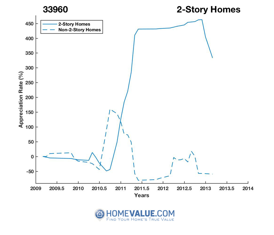 2 Stories Homes have appreciated 8.4x faster since 03/15/2017.