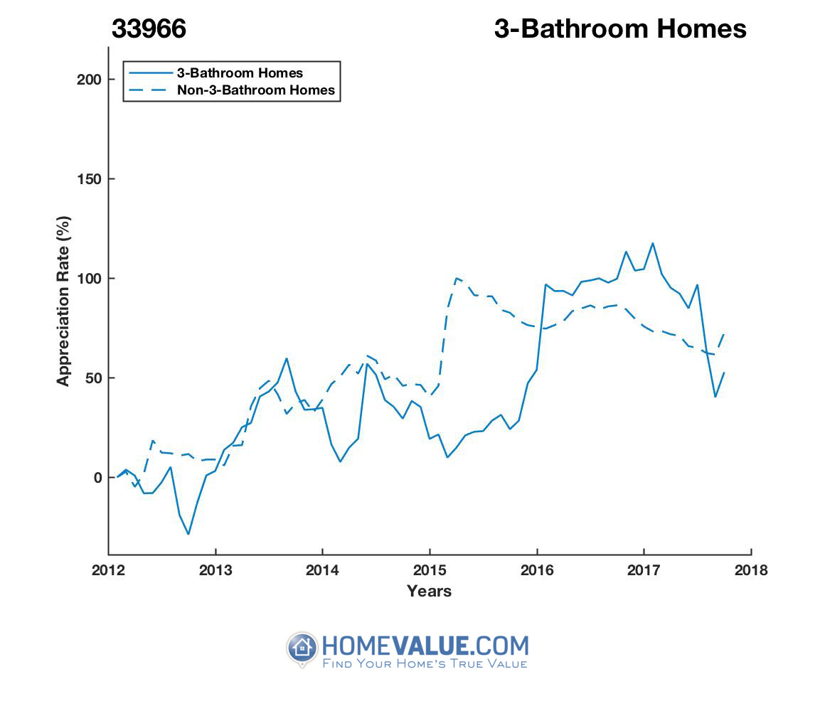 3 Bathrooms Homes have appreciated 60% faster since 09/15/2012.