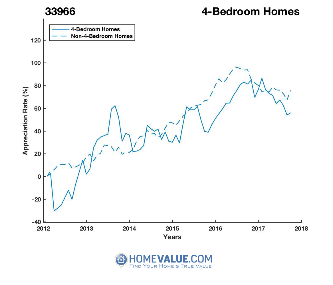 4 Bedrooms Homes have appreciated 58% faster since 03/15/2012.