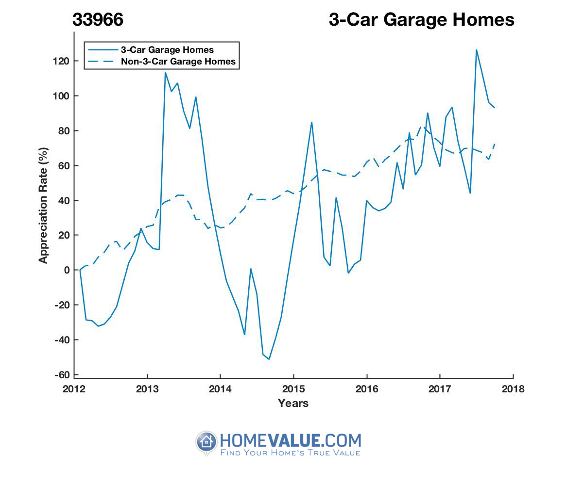 3 Car Garage Homes have appreciated 3.0x faster since 09/15/2014.