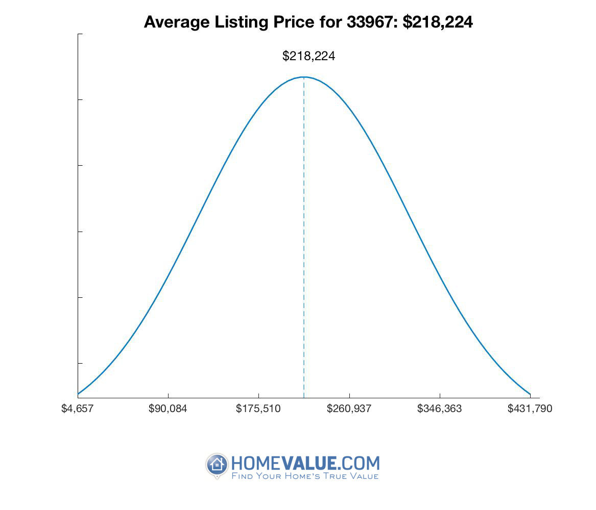 Average List Price 33967
