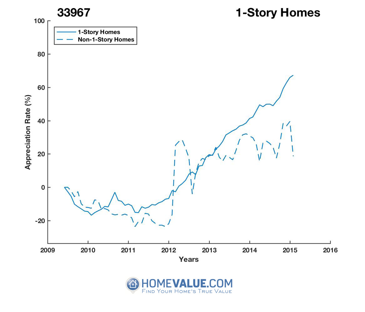 1 Story Homes have appreciated 86% faster since 03/15/2012.