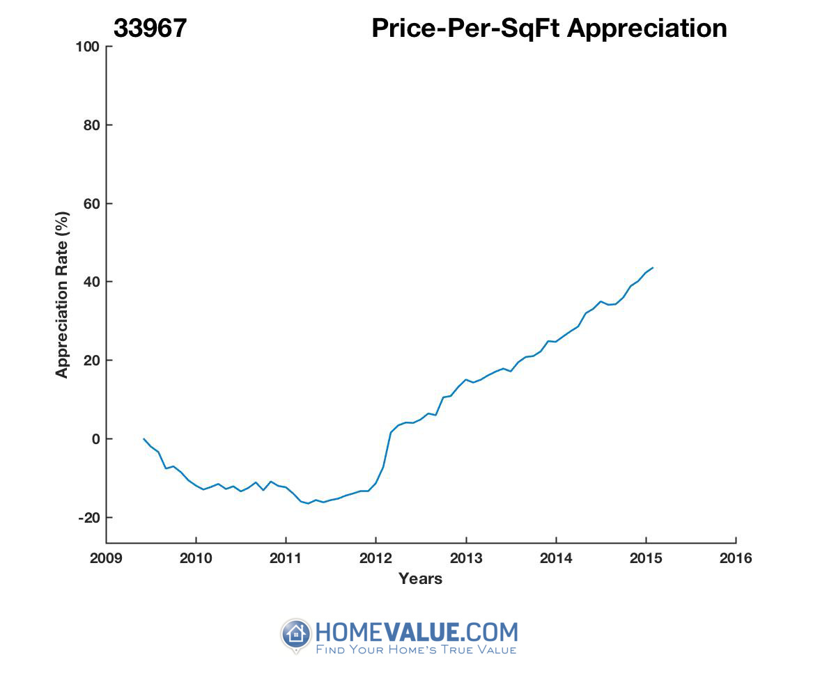 Average Price Per Sq.Ft. 33967
