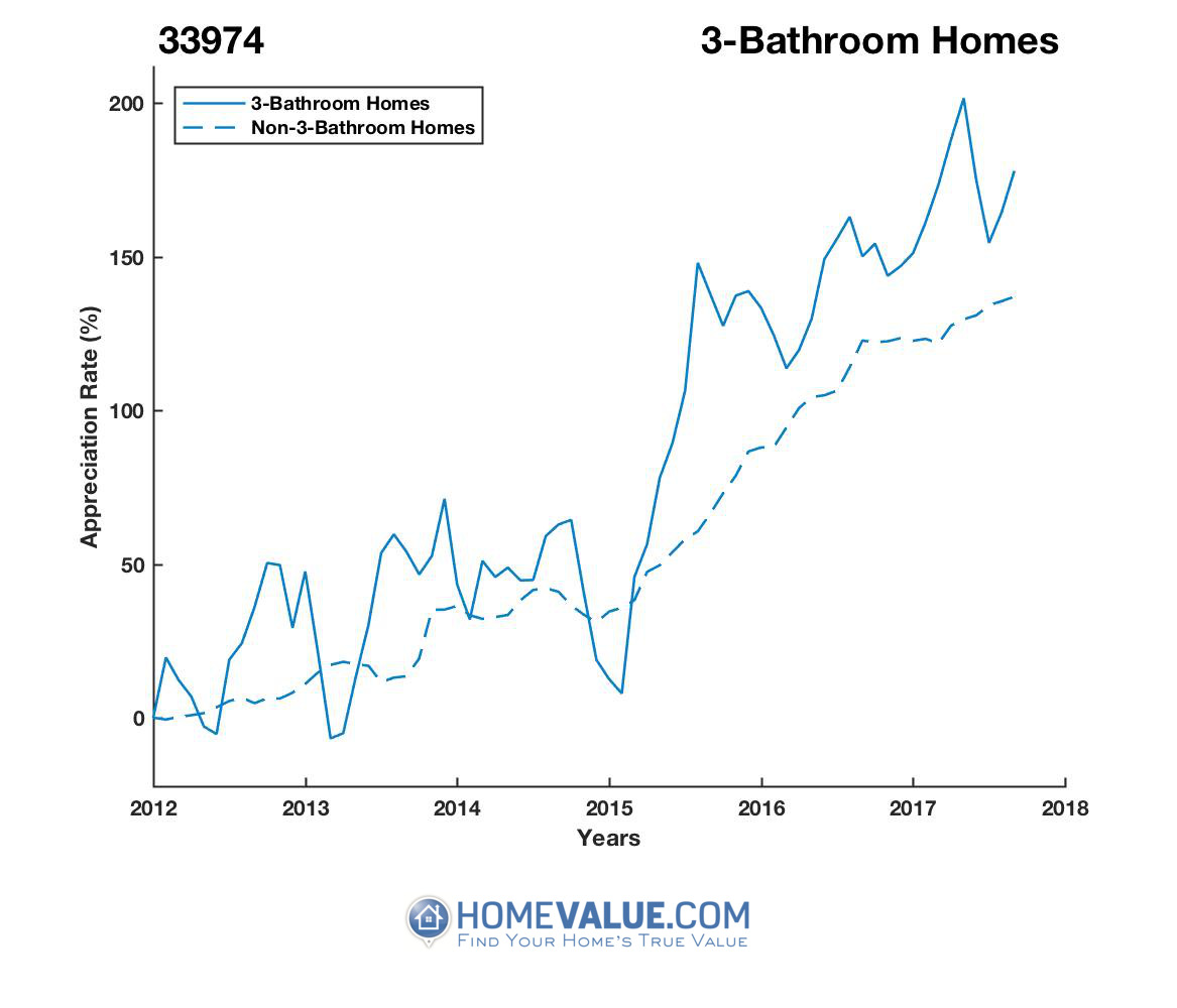 3 Bathrooms Homes have appreciated 62% faster since 03/15/2013.