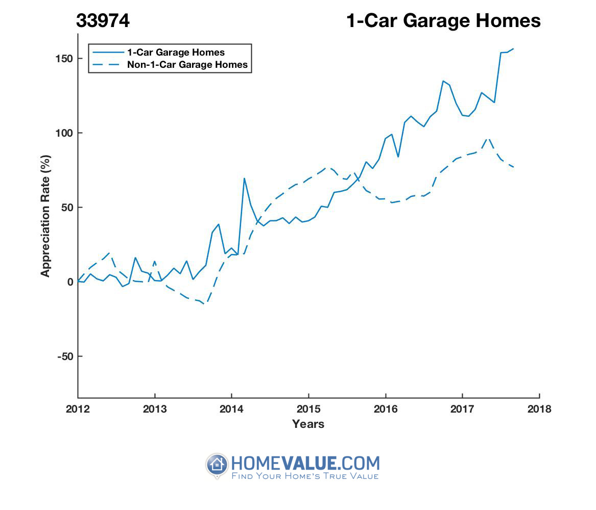 1 Car Garage Homes have appreciated 96% faster since 03/15/2012.