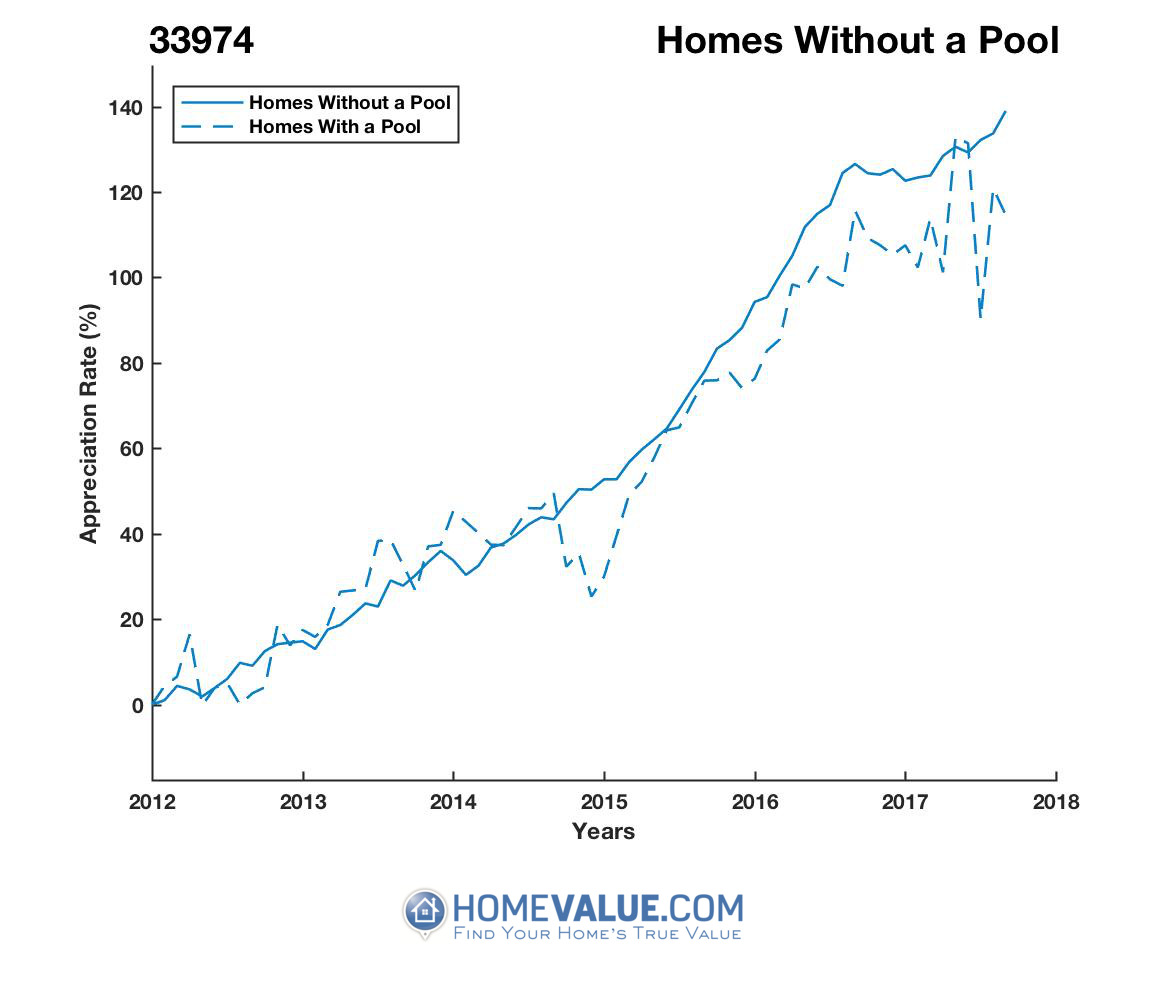 Homes Without A Pool Homes have appreciated 49% faster since 03/15/2012.