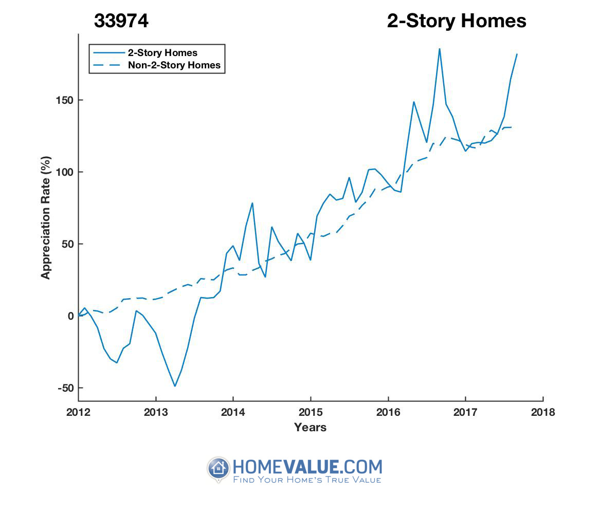2 Stories Homes have appreciated 3.7x faster since 03/15/2013.