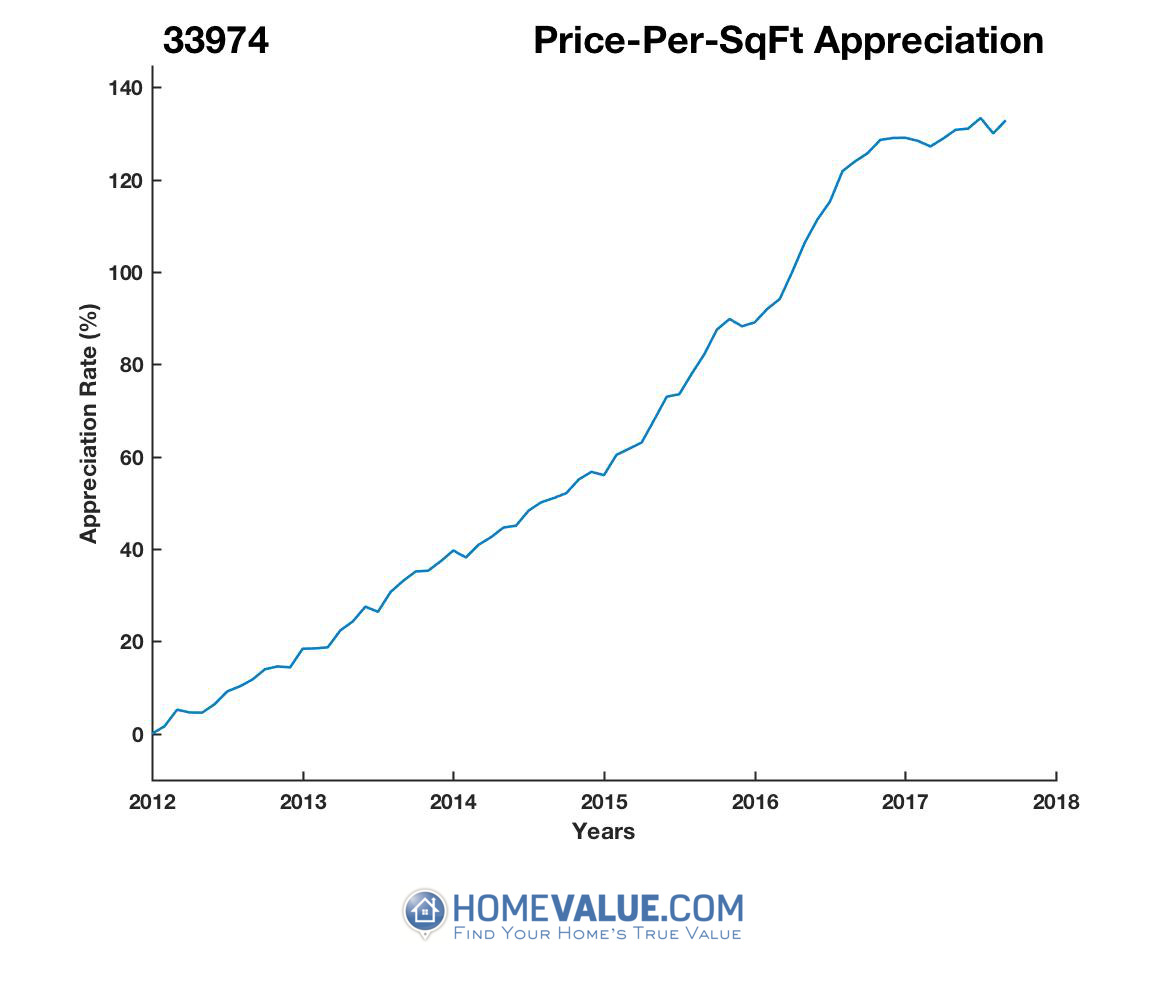 Average Price Per Sq.Ft. 33974