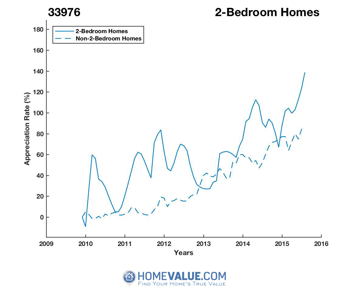 2 Bedrooms Homes have appreciated 2.9x faster since 03/15/2013.