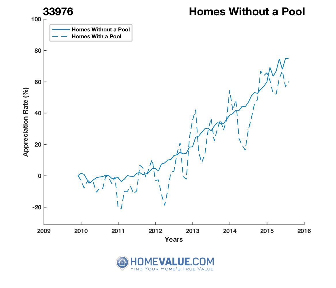 Homes Without A Pool Homes have appreciated 36% faster since 09/15/2013.