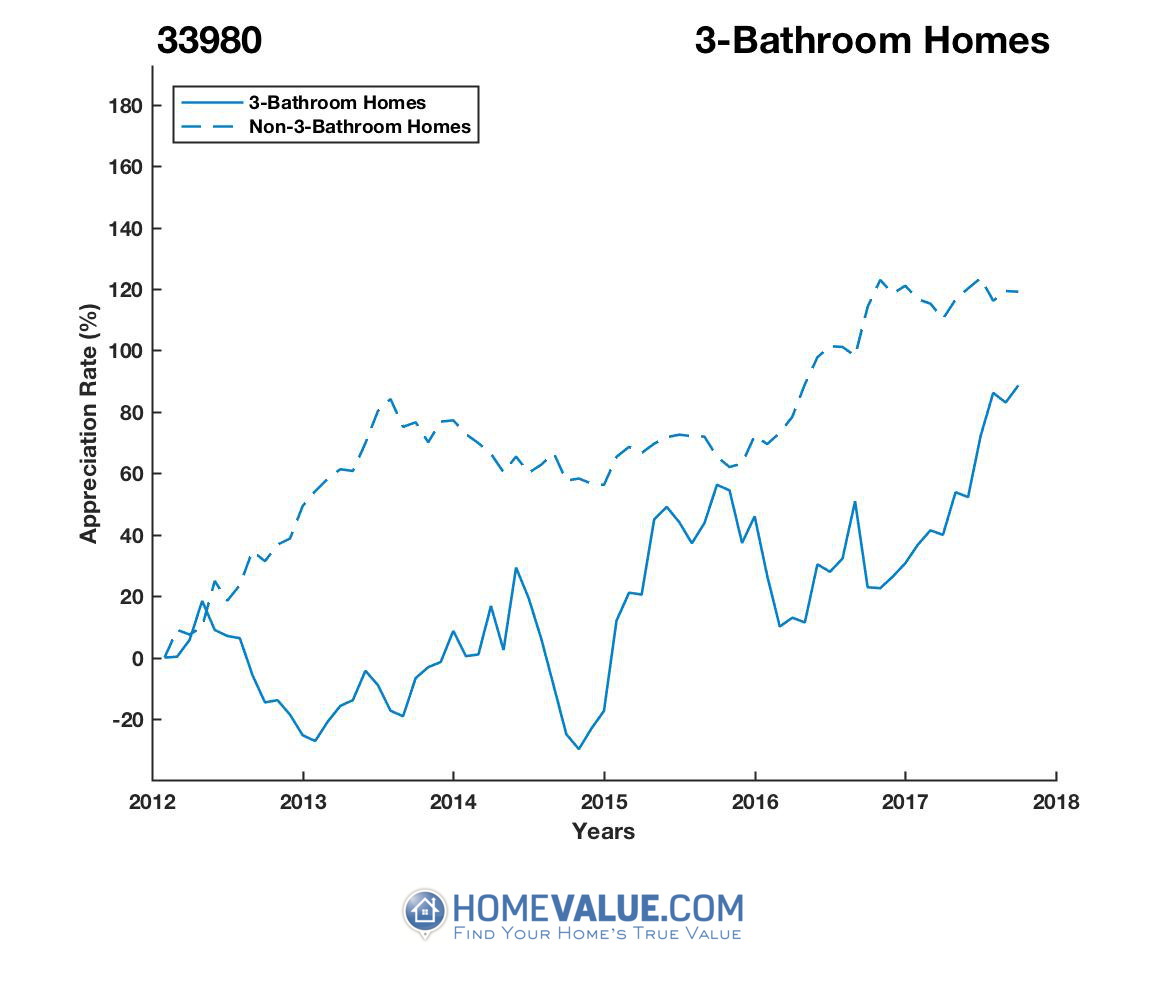 3 Bathrooms Homes have appreciated 2.1x faster since 09/15/2014.