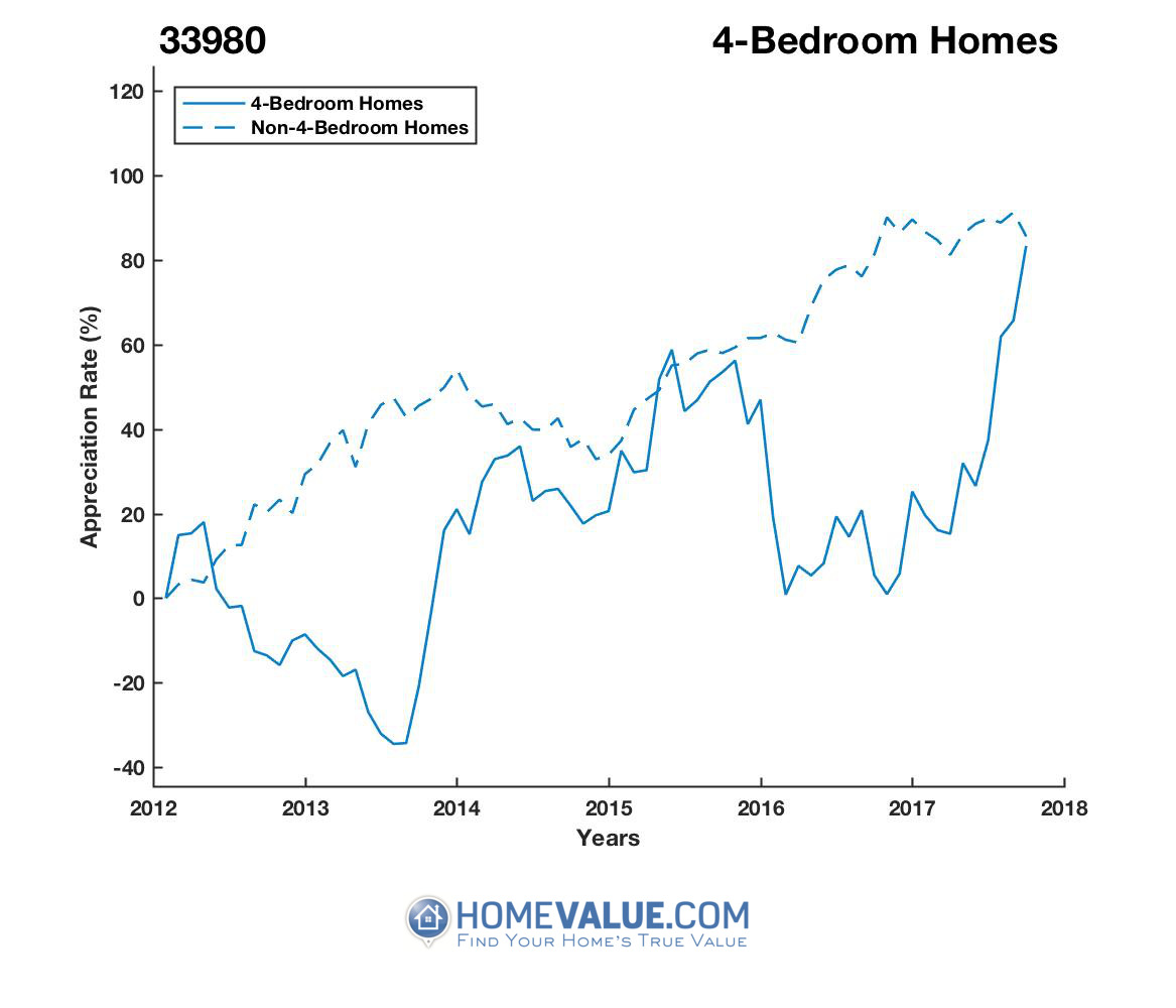 4 Bedrooms Homes have appreciated 2.0x faster since 09/15/2013.