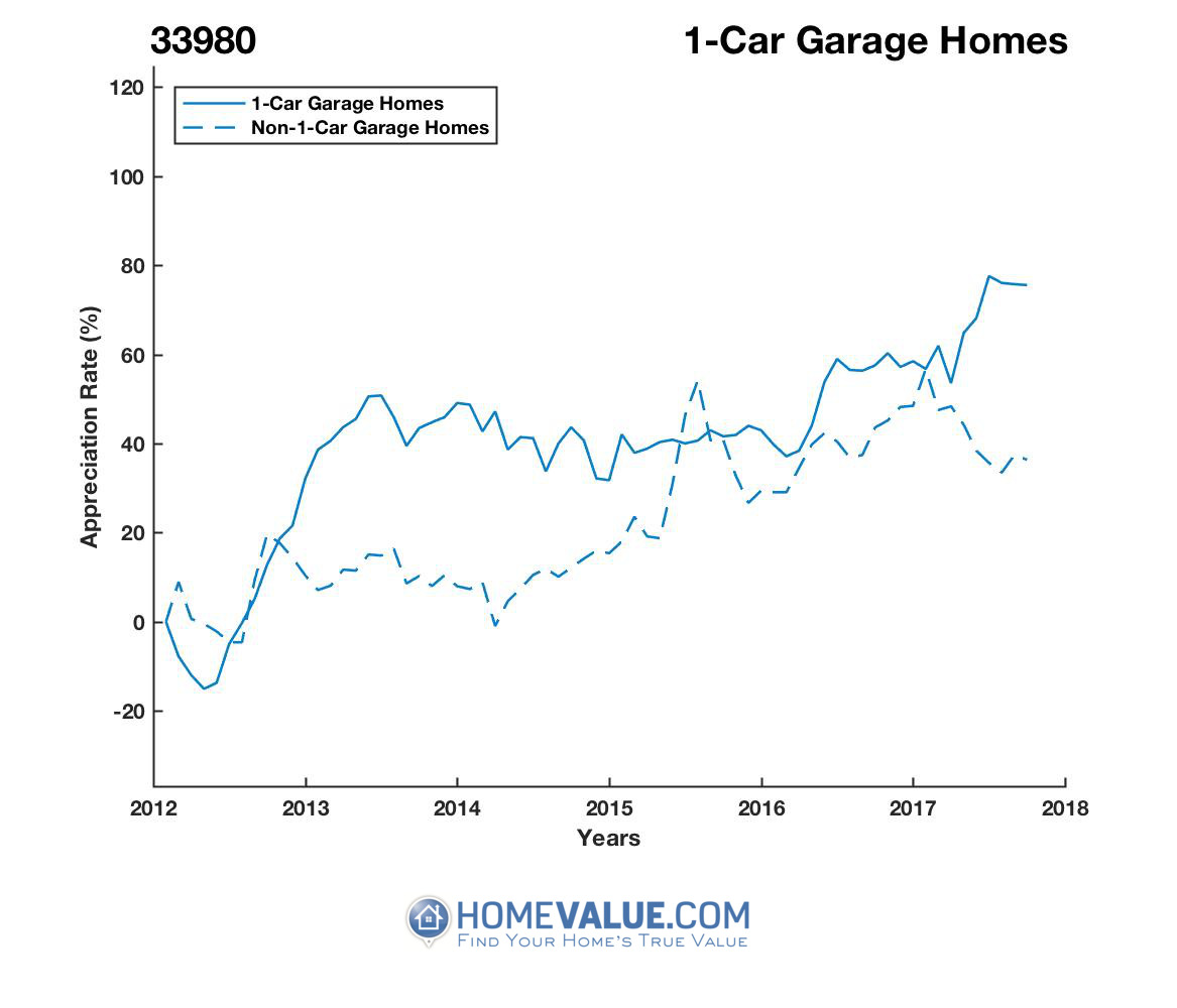 1 Car Garage Homes have appreciated 65% faster since 03/15/2012.