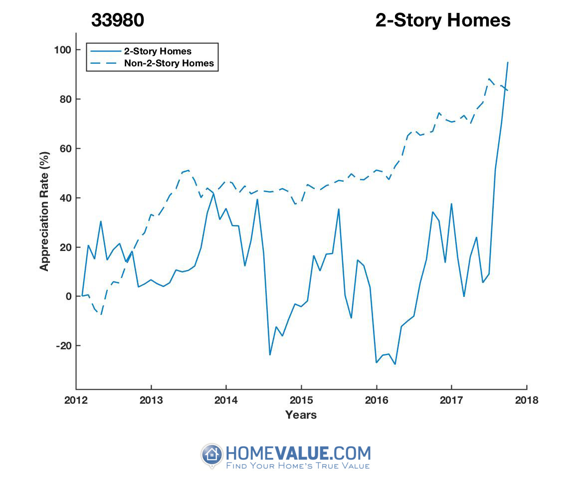 2 Stories Homes have appreciated 2.5x faster since 03/15/2016.