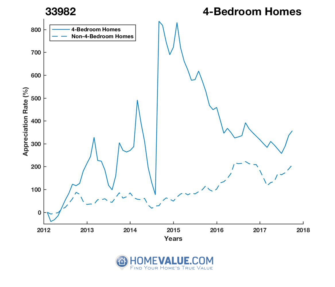 4 Bedrooms Homes have appreciated 4.5x faster since 03/15/2012.
