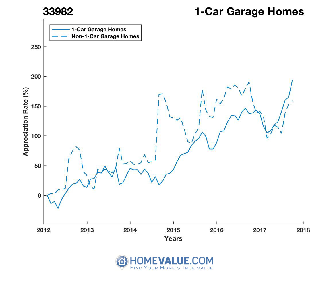 1 Car Garage Homes have appreciated 2.3x faster since 09/15/2014.