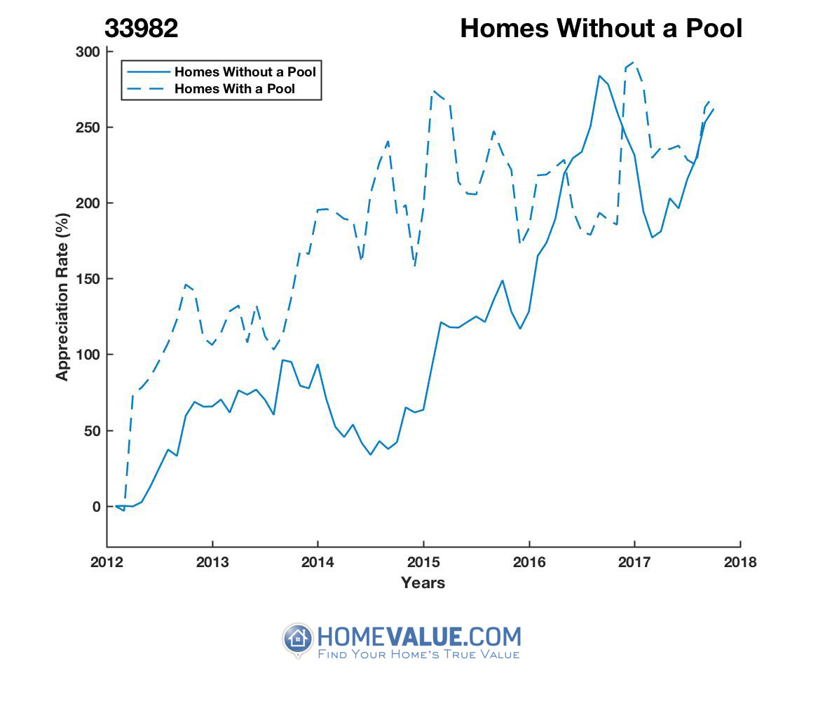Homes Without A Pool Homes have appreciated 2.5x faster since 03/15/2012.