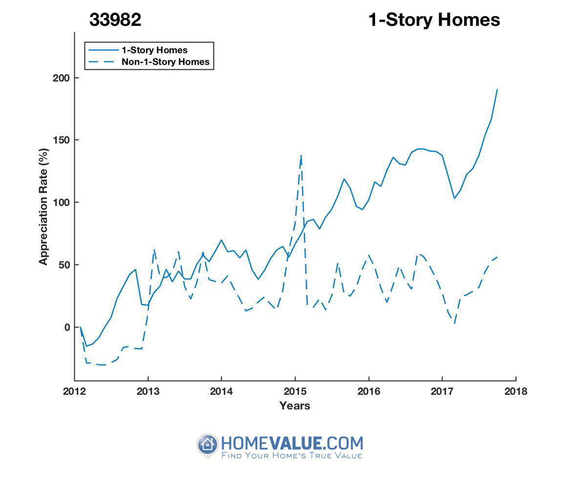 1 Story Homes have appreciated 2.2x faster since 03/15/2012.