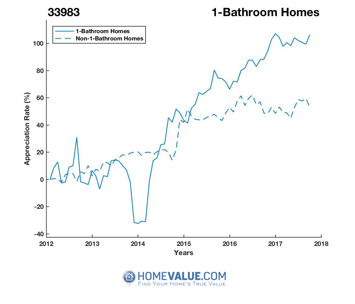 1 Bathroom Homes have appreciated 81% faster since 03/15/2014.