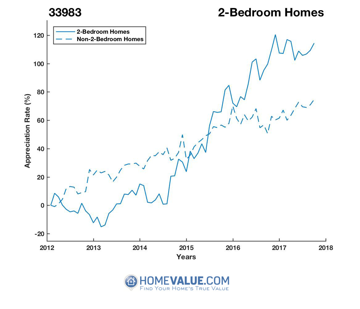 2 Bedrooms Homes have appreciated 2.1x faster since 03/15/2013.