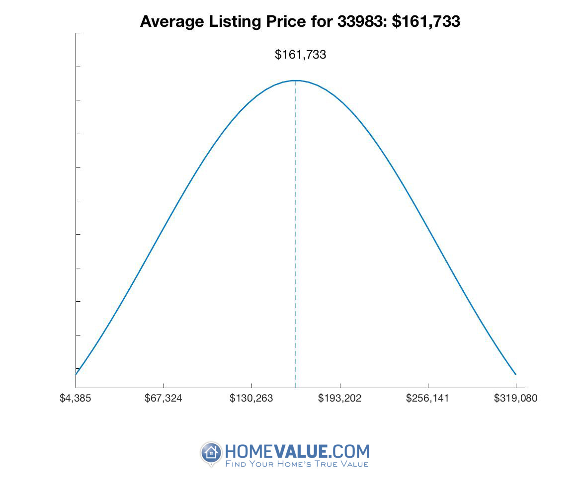 Average List Price 33983