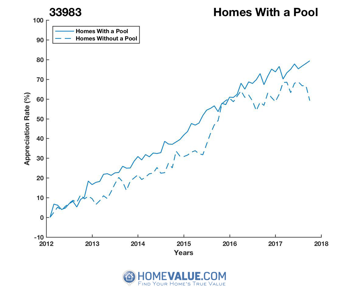 1 Homes With A Pool Homes have appreciated 21% faster since 09/15/2012.