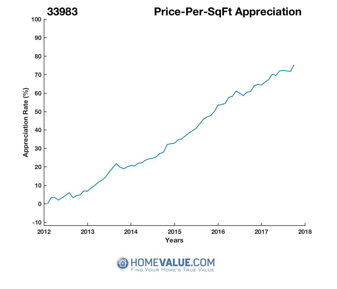 Average Price Per Sq.Ft. 33983
