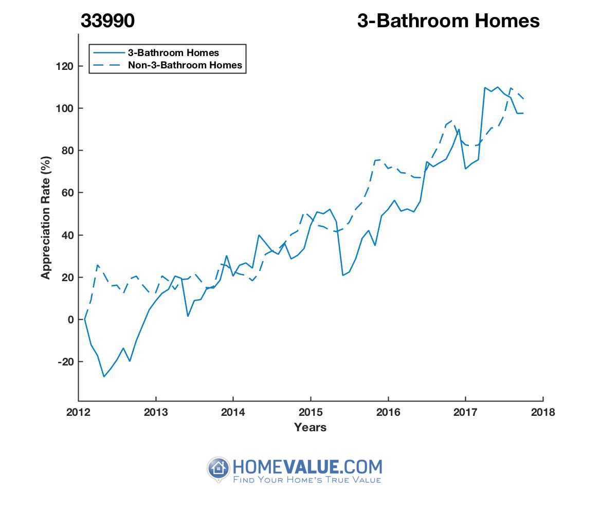 3 Bathrooms Homes have appreciated 72% faster since 03/15/2012.
