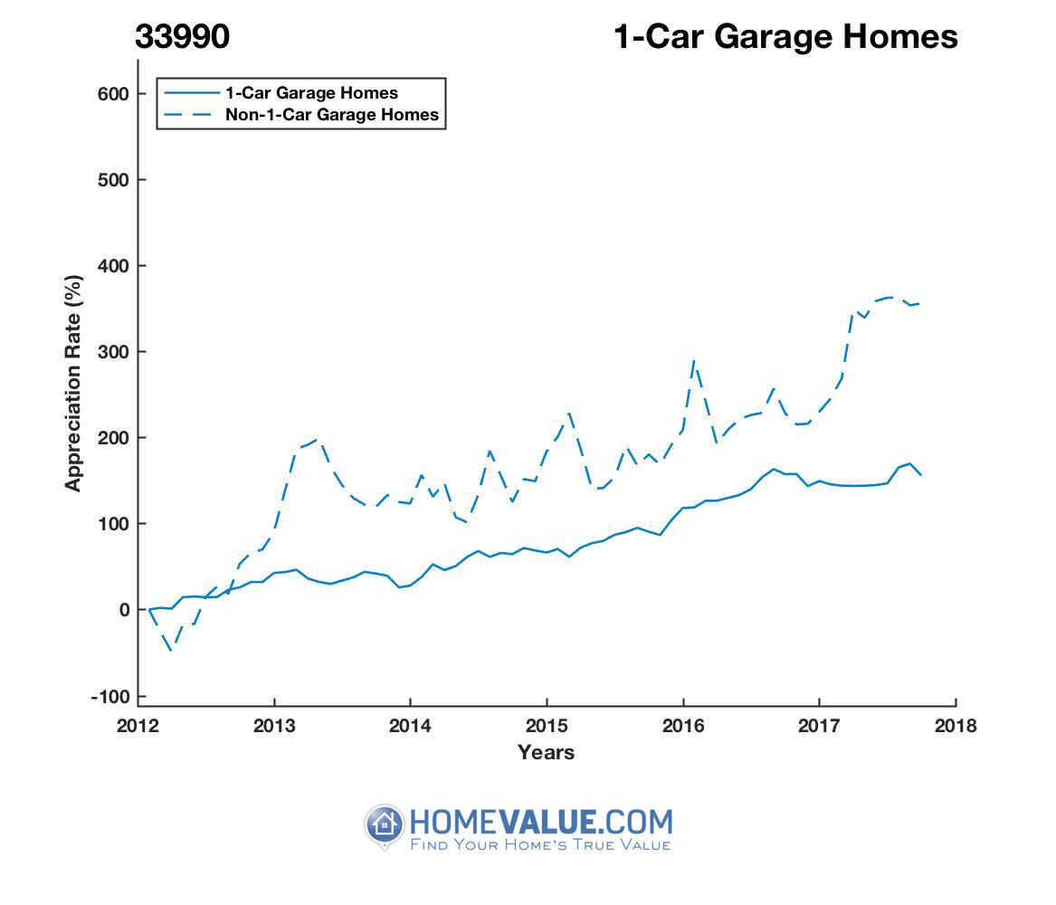1 Car Garage Homes have appreciated 188.6x faster since 03/15/2012.