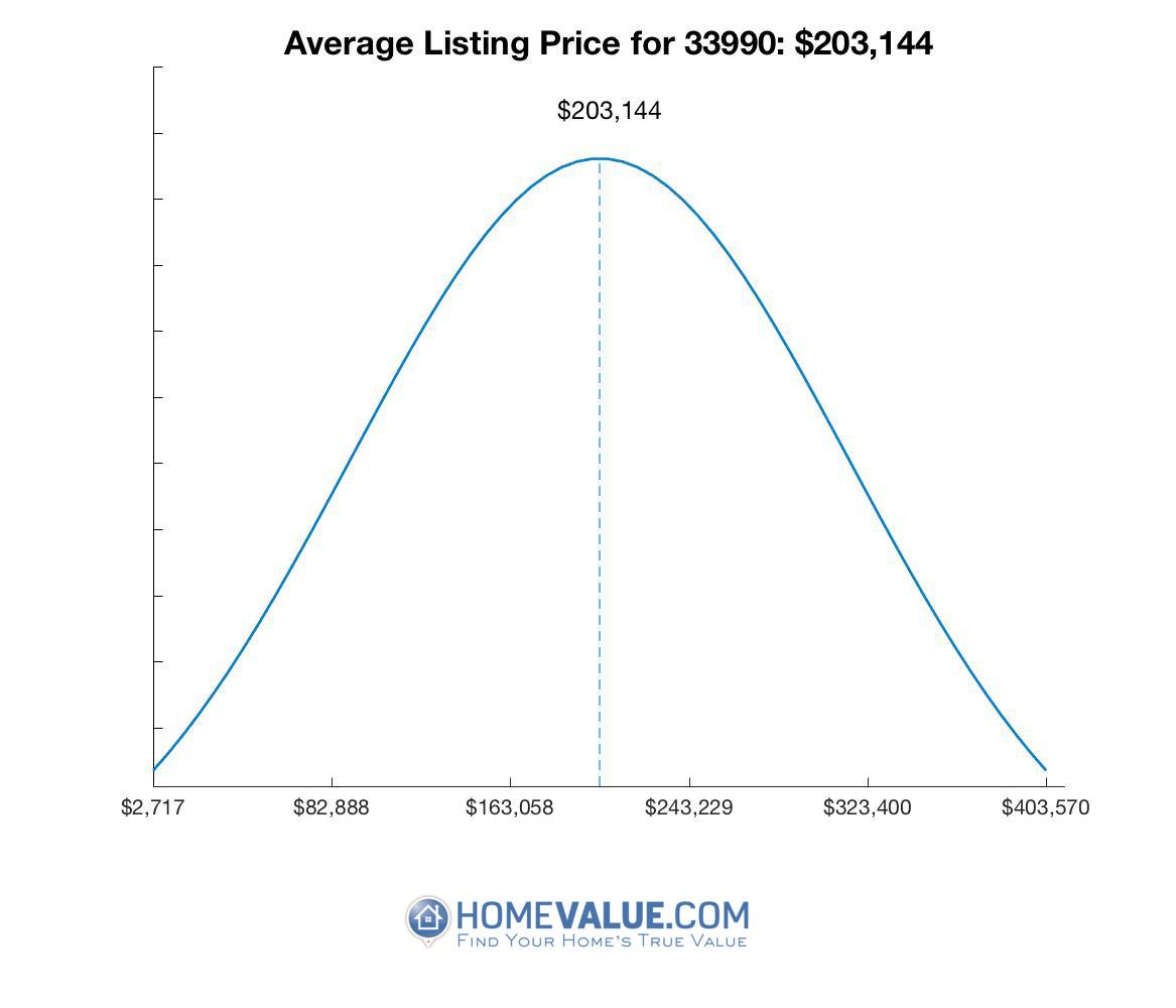 Average List Price 33990