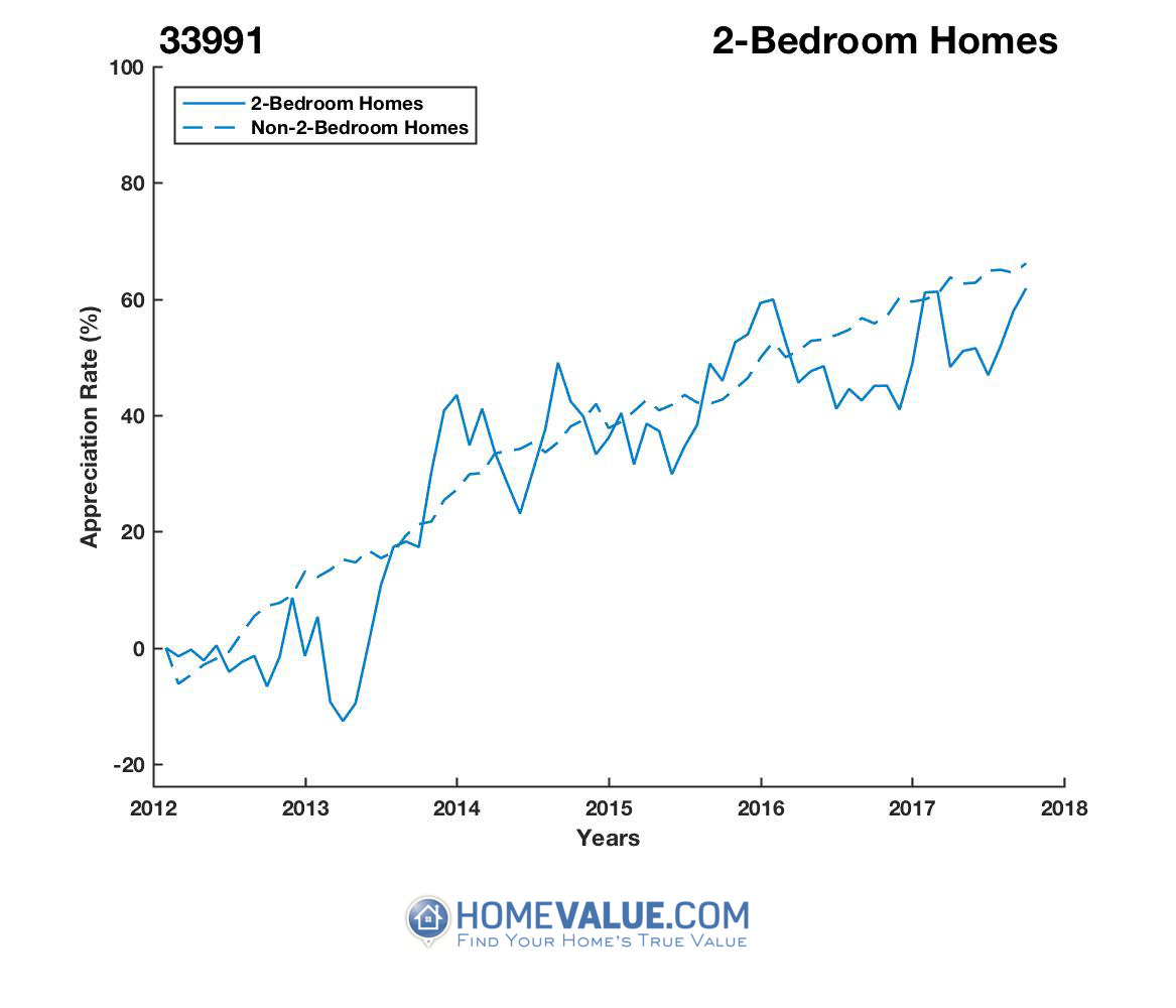 2 Bedrooms Homes have appreciated 41% faster since 03/15/2013.