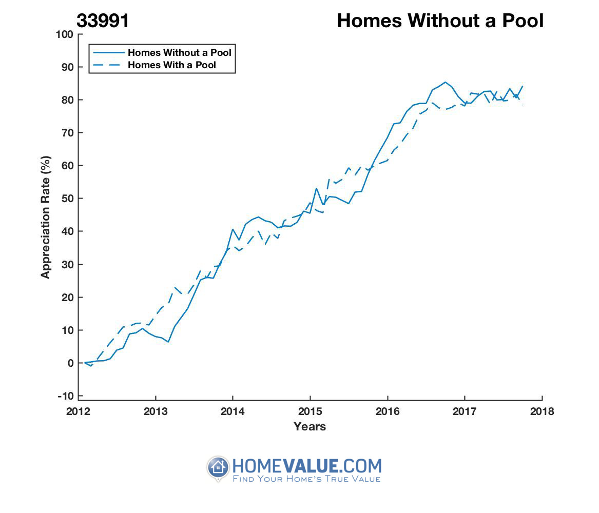 Homes Without A Pool Homes have appreciated 21% faster since 03/15/2013.