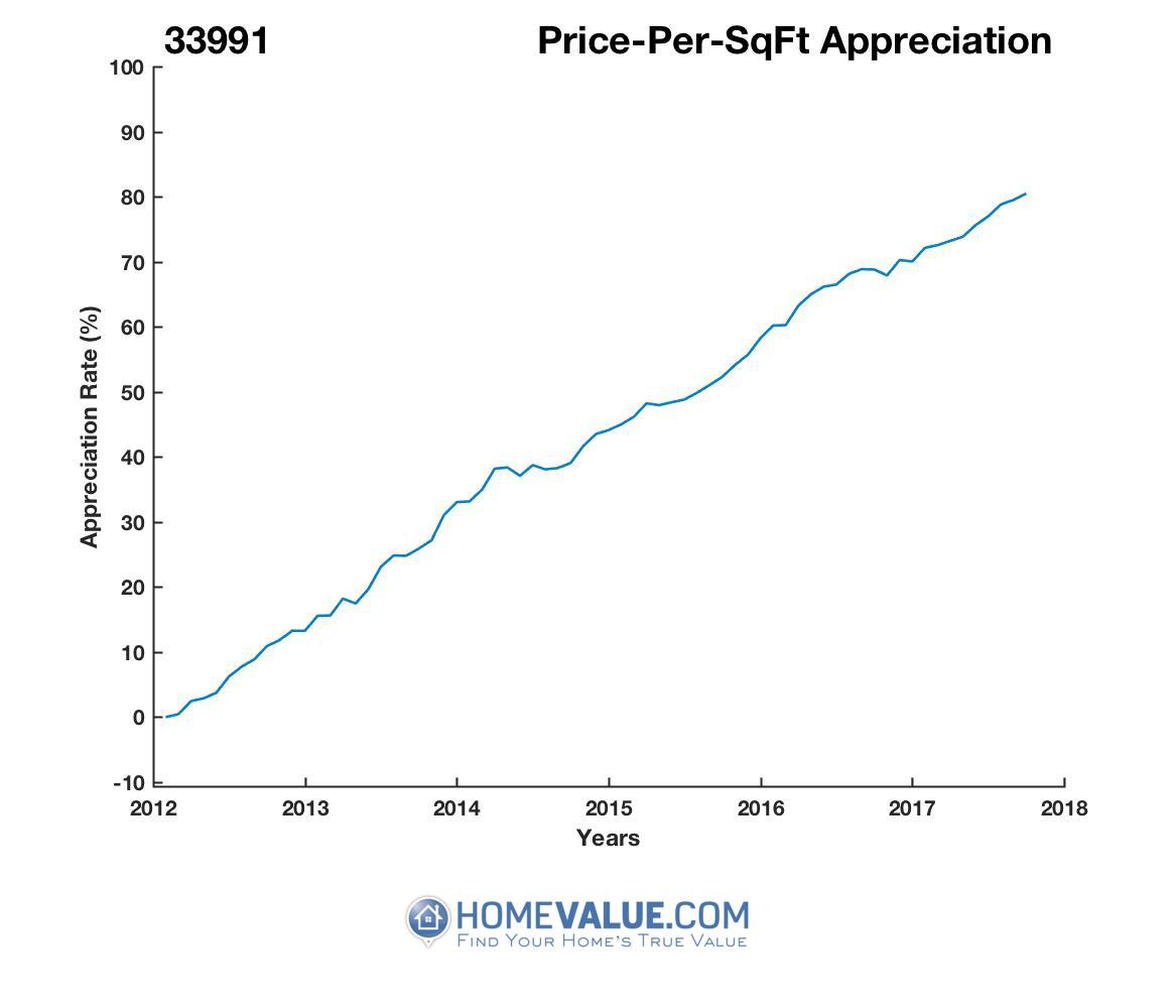 Average Price Per Sq.Ft. 33991