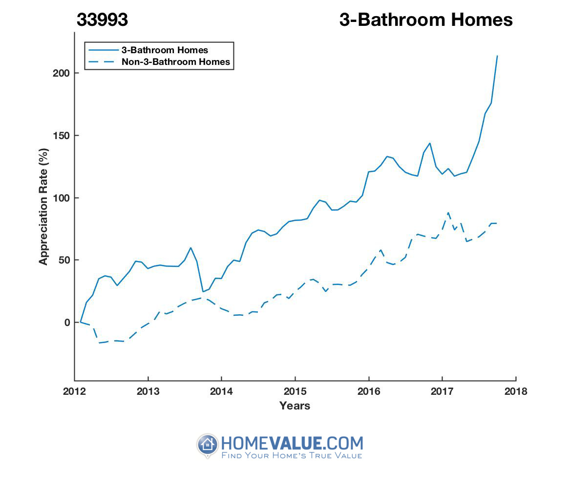 3 Bathrooms Homes have appreciated 2.0x faster since 09/15/2013.