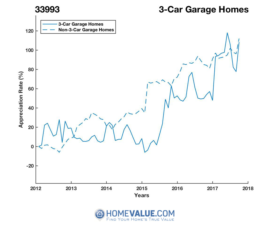 3 Car Garage Homes have appreciated 73% faster since 03/15/2015.