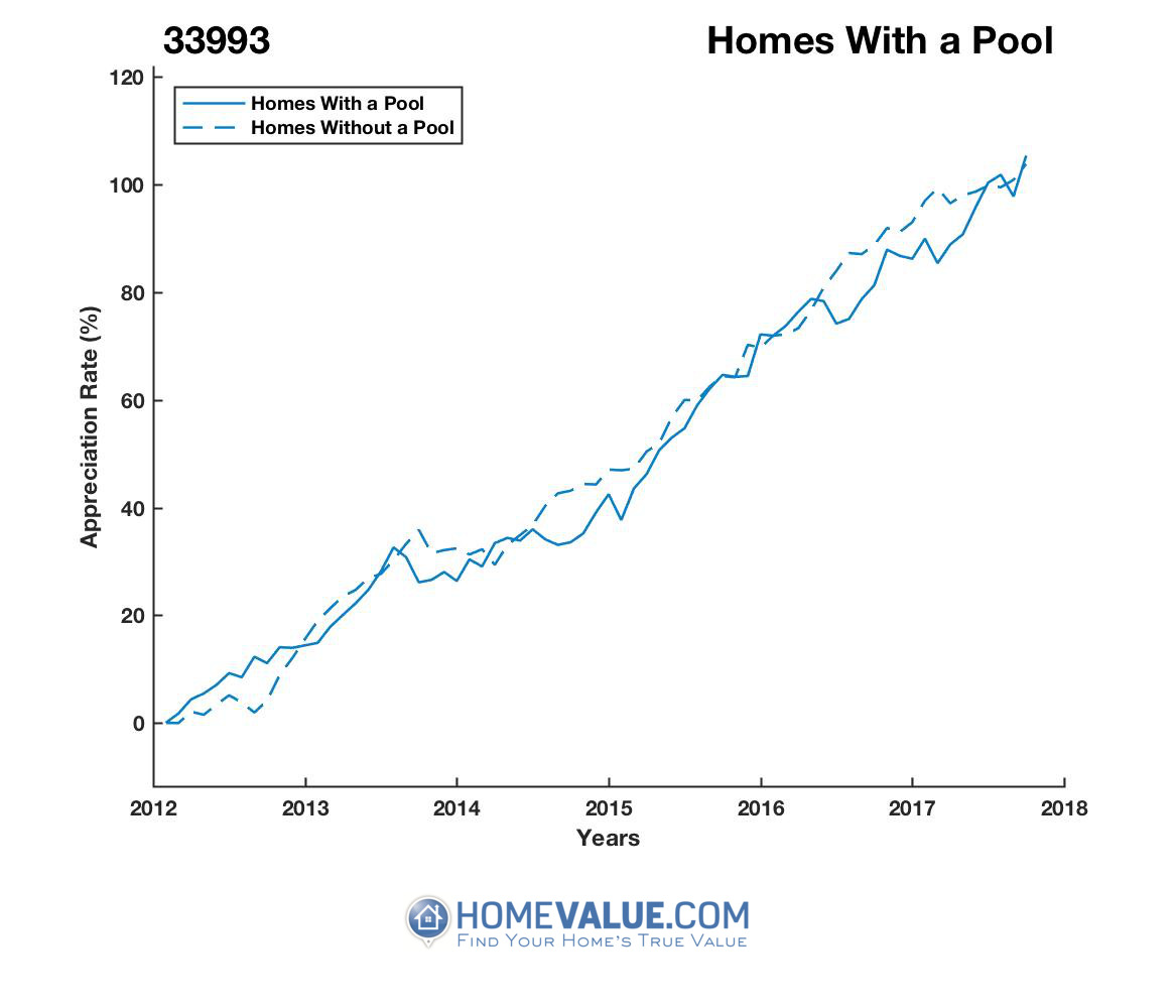 1 Homes With A Pool Homes have appreciated 13% faster since 09/15/2013.