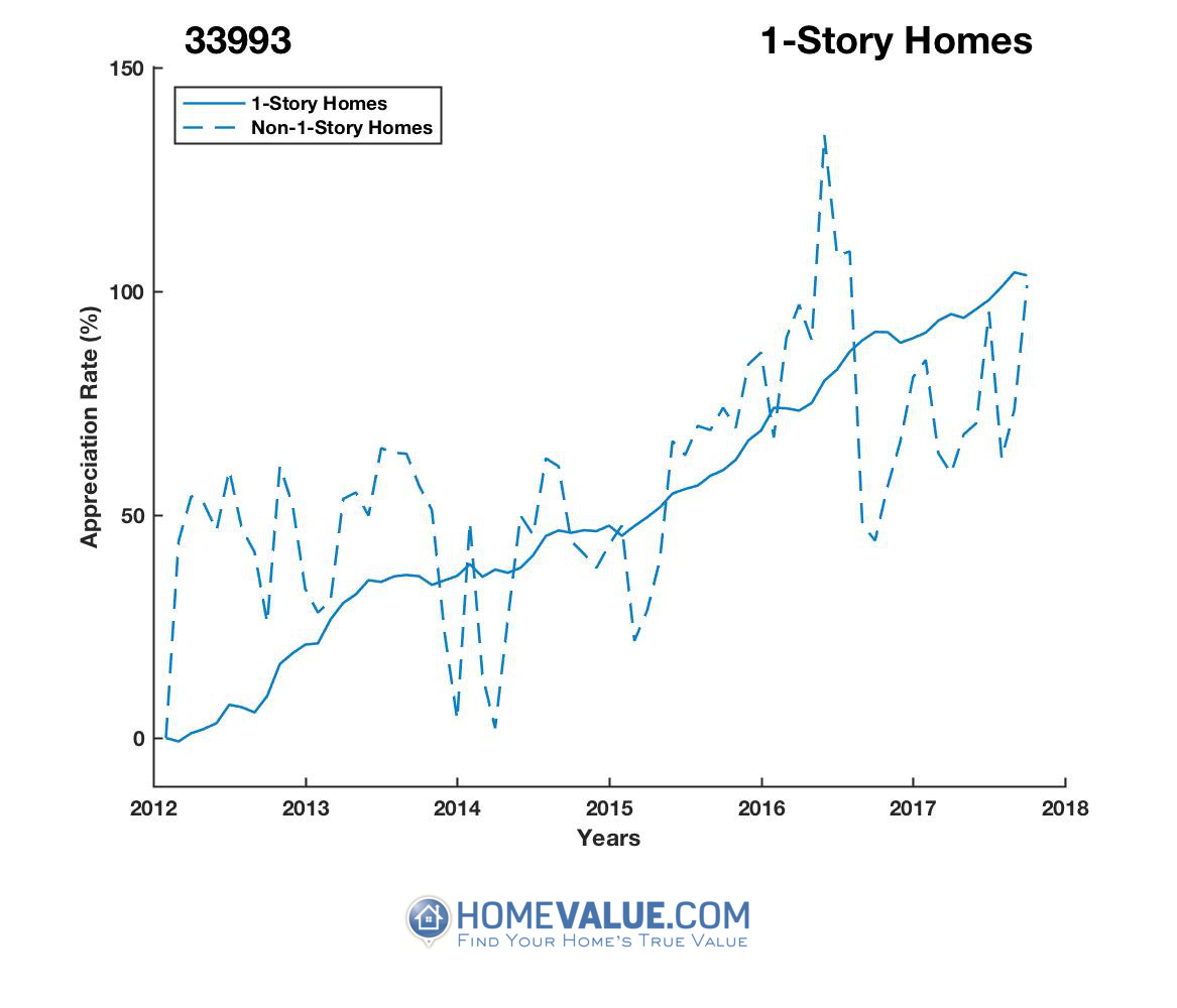 1 Story Homes have appreciated 71% faster since 03/15/2012.