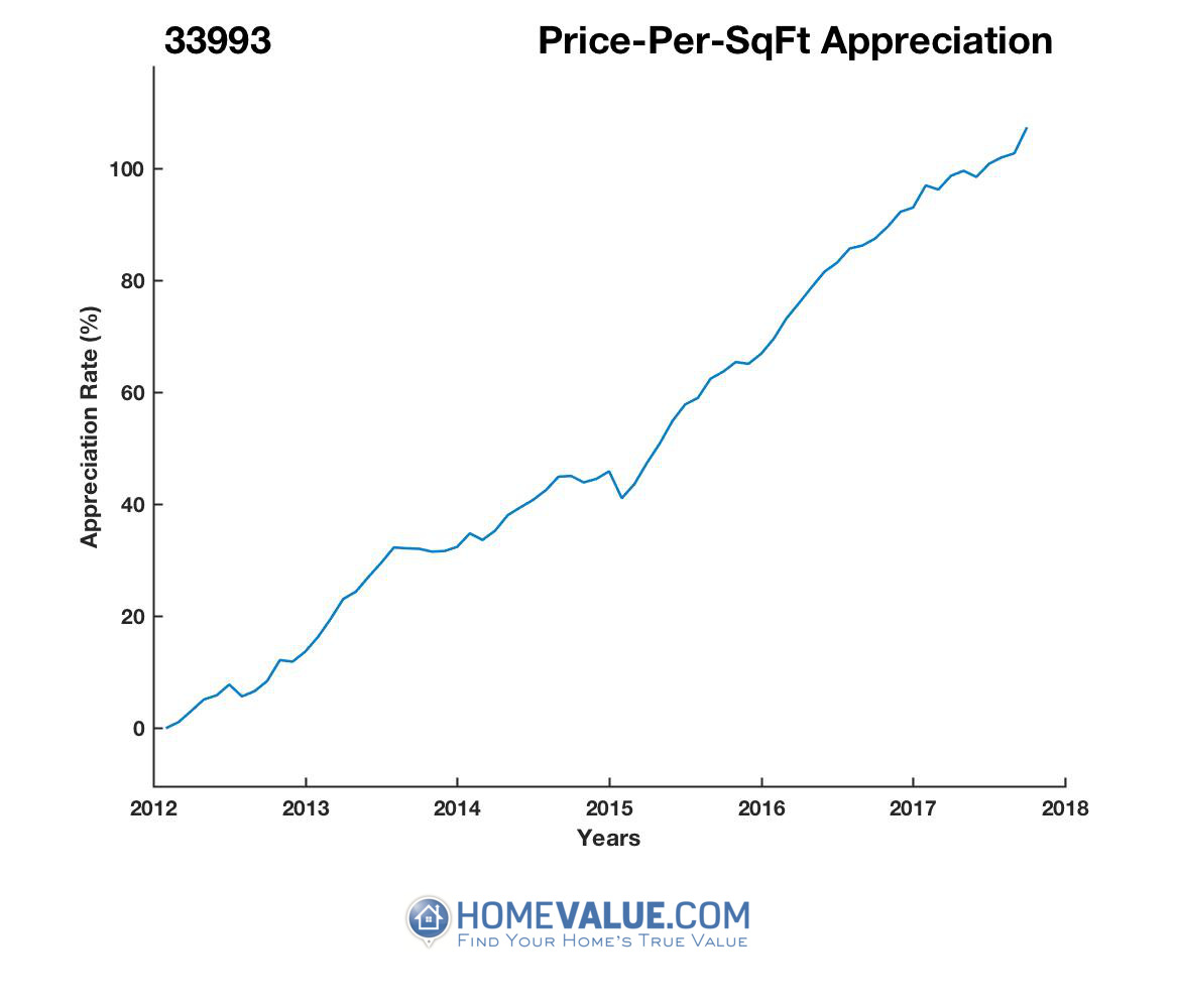 Average Price Per Sq.Ft. 33993