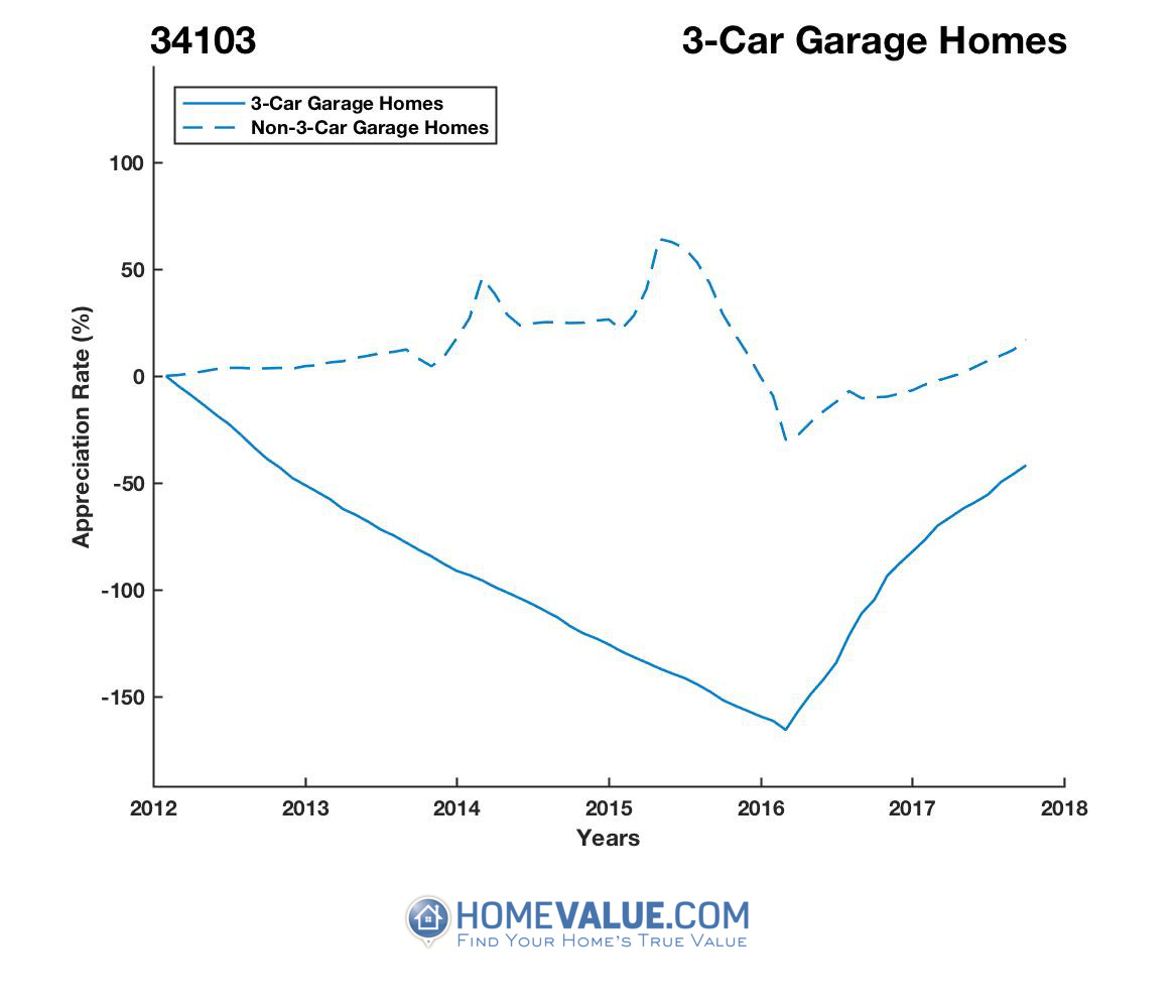 3 Car Garage Homes have appreciated 50.9x faster since 03/15/2014.