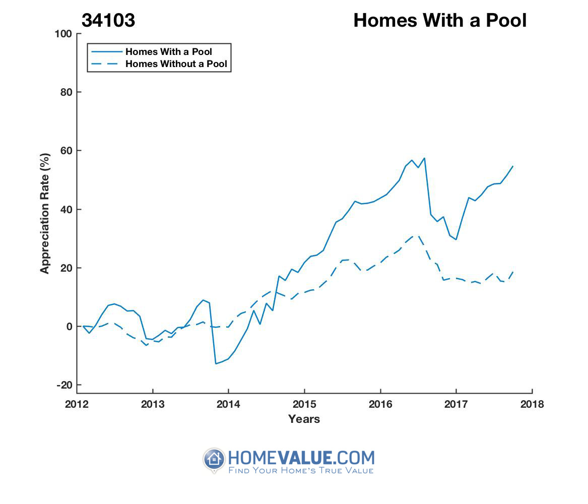 1 Homes With A Pool Homes have appreciated 35% faster since 03/15/2012.
